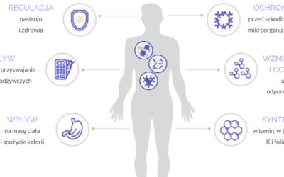 Już jest! GNIOMCHECK – analiza mikrobioty jelitowej